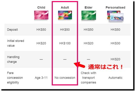 香港『オクトパスカード』料金表画像