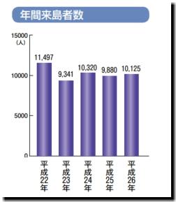 御蔵島「来島者」グラフ画像