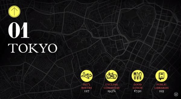2015年版『世界の住みやすい都市ランキングTOP10』画像