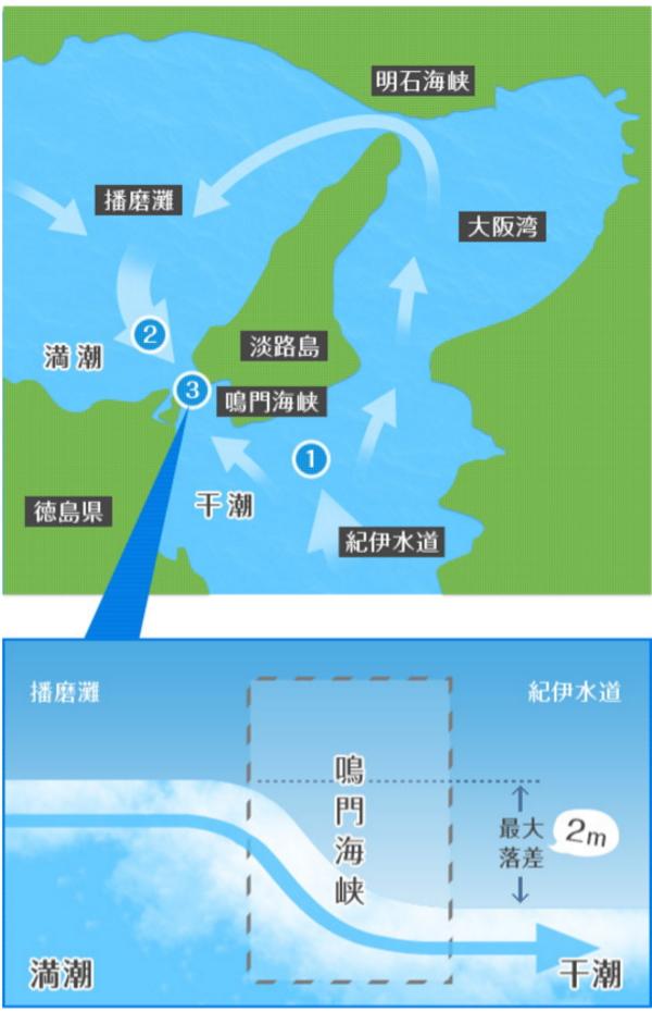 『鳴門海峡の渦潮』ができるメカニズム画像