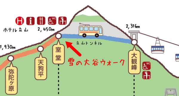 立山黒部アルペンルート行程図