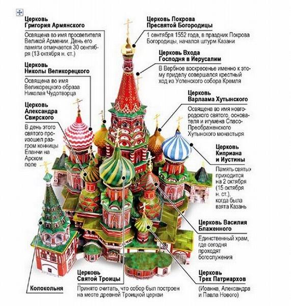 ロシアモスクワ『聖ワシリー大聖堂』各教会ごとの名前