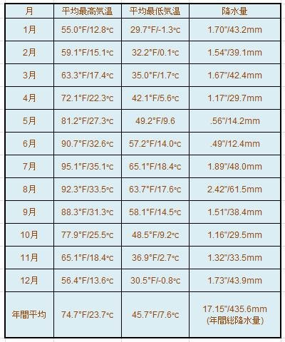 『セドナ年間気温表』画像